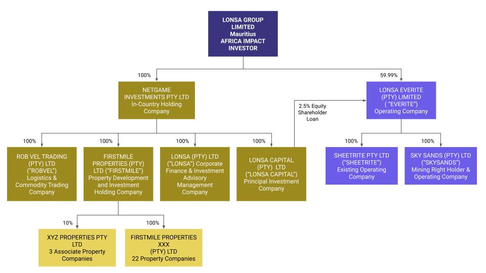Lonsa Corporate Structure